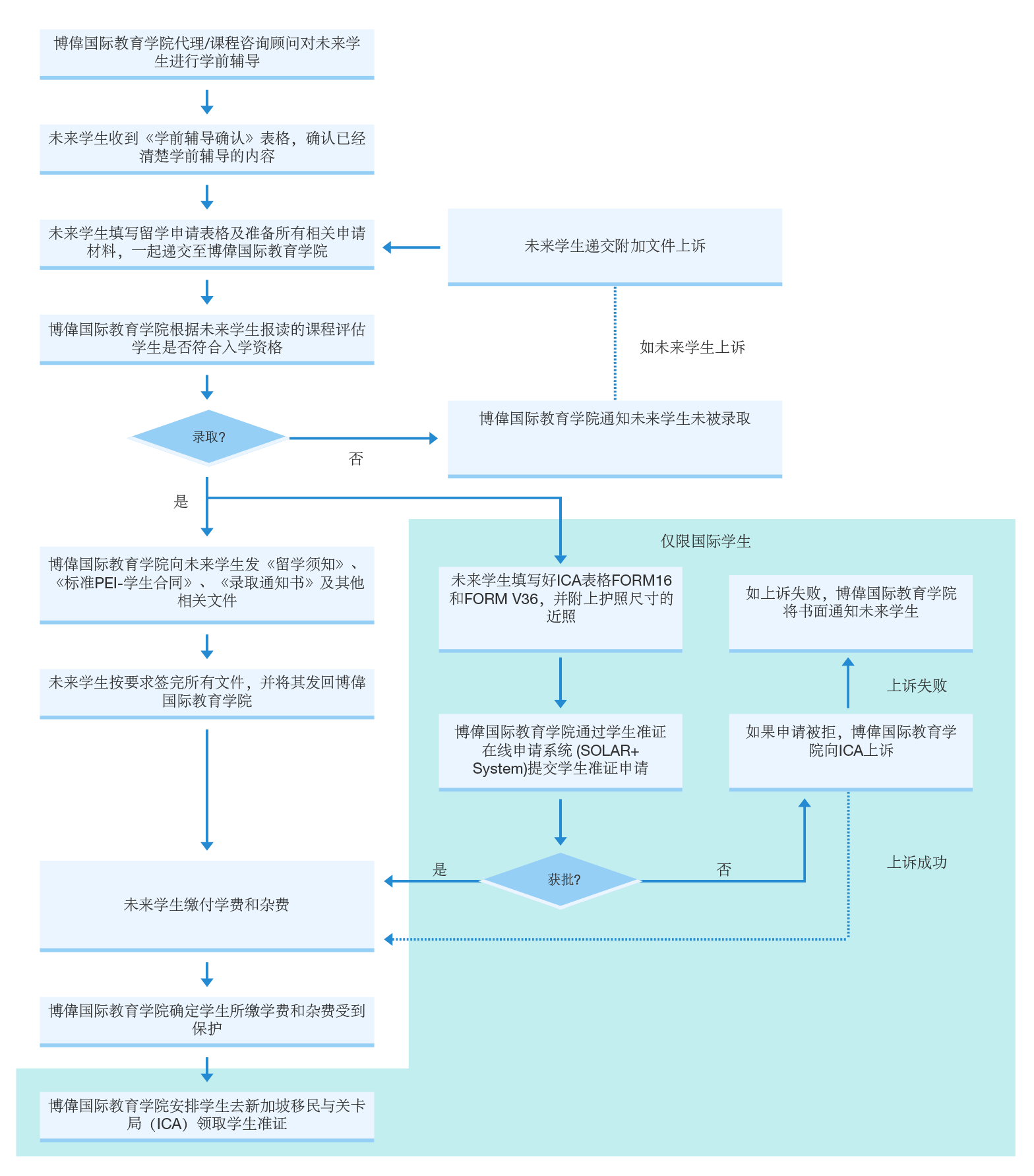 Application_Process